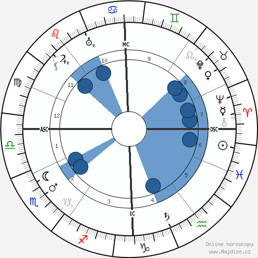 Victor Felix Kinon wikipedie, horoscope, astrology, instagram