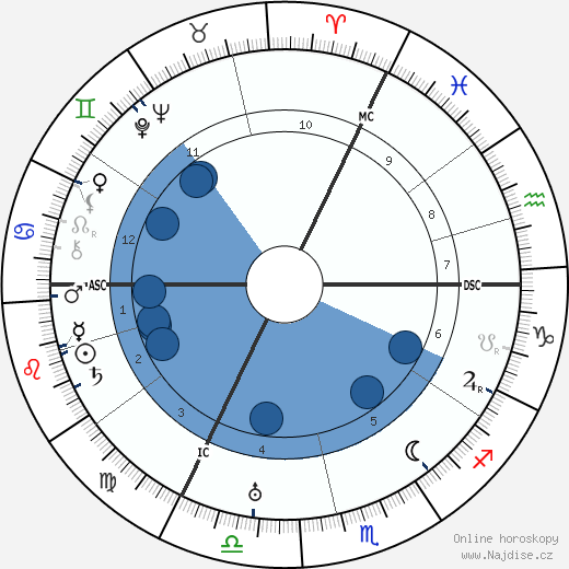 Victor Francen wikipedie, horoscope, astrology, instagram