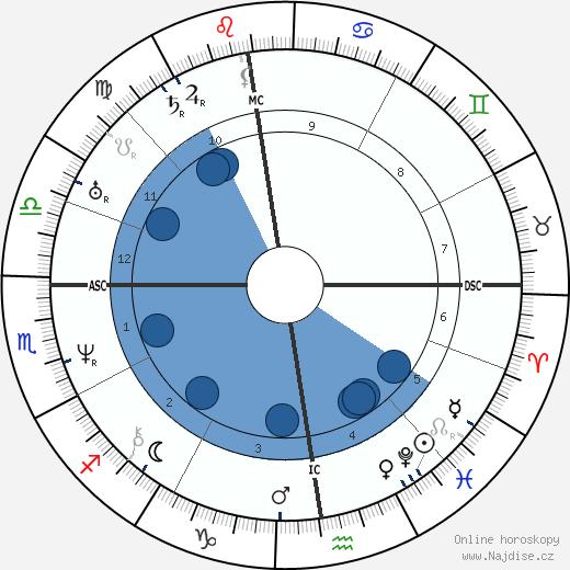 Victor Hugo wikipedie, horoscope, astrology, instagram