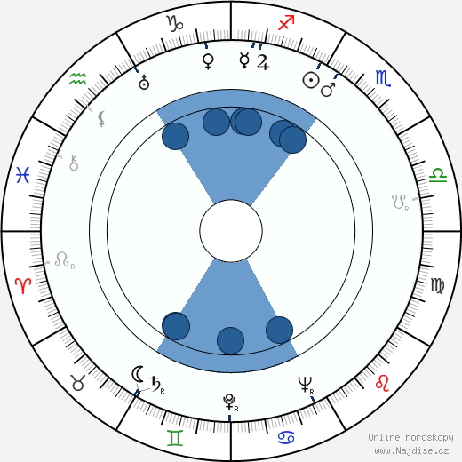 Victor Iliu wikipedie, horoscope, astrology, instagram
