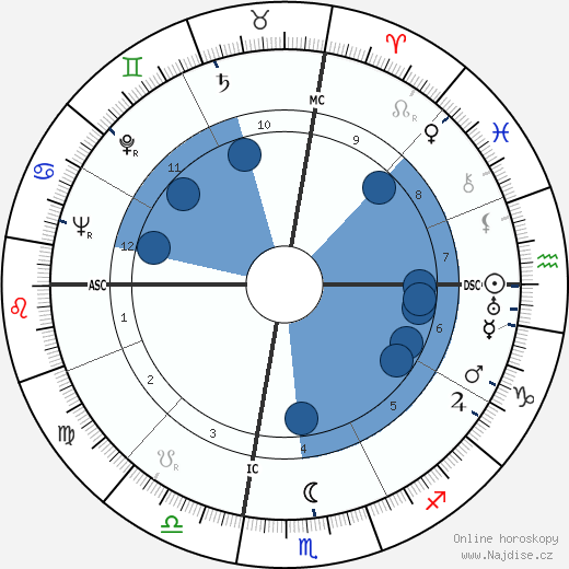 Victor Mature wikipedie, horoscope, astrology, instagram