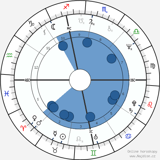 Victor Ullate wikipedie, horoscope, astrology, instagram
