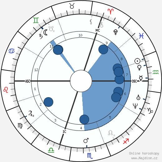 Victor von Scheffel wikipedie, horoscope, astrology, instagram