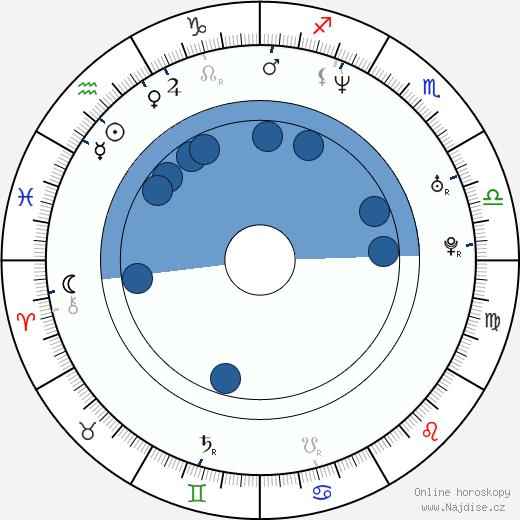 Victor Webster wikipedie, horoscope, astrology, instagram
