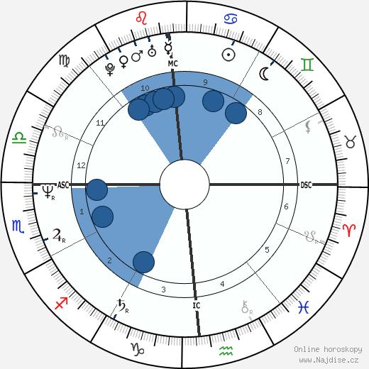 Victoria Abril wikipedie, horoscope, astrology, instagram