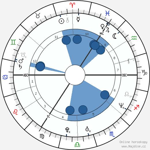 Victoria Beckham wikipedie, horoscope, astrology, instagram
