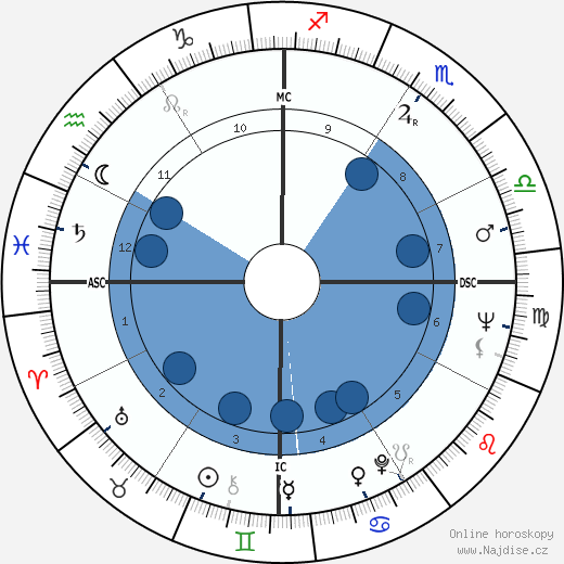 Victoria Shaw wikipedie, horoscope, astrology, instagram
