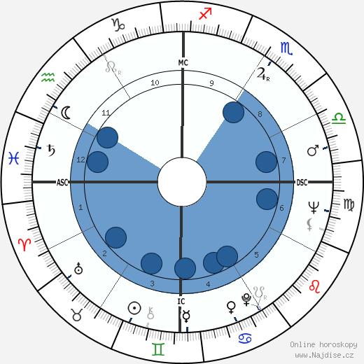 Victoria Shaw wikipedie, horoscope, astrology, instagram