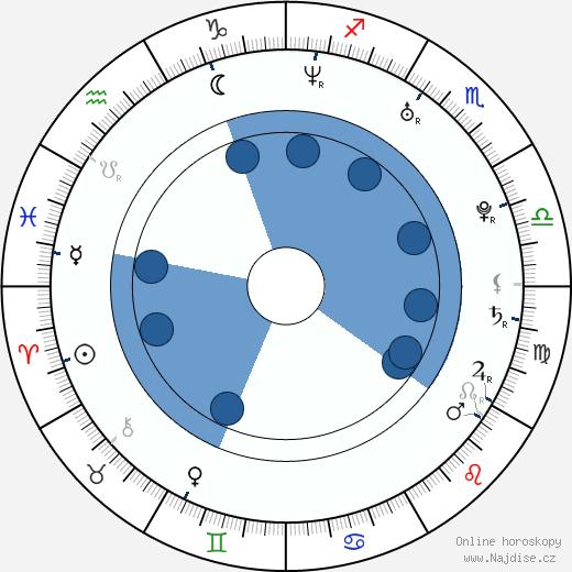 Viera Čákanyová wikipedie, horoscope, astrology, instagram