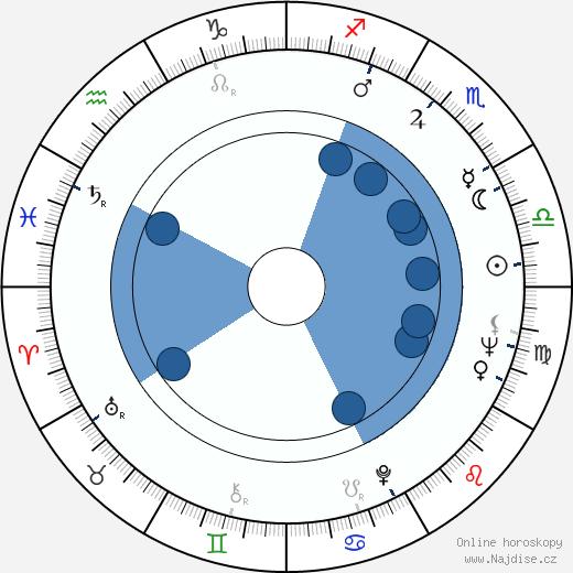 Viera Štepová Radványiová wikipedie, horoscope, astrology, instagram