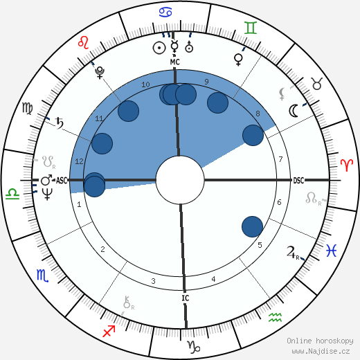 Viktor Janukovyč wikipedie, horoscope, astrology, instagram