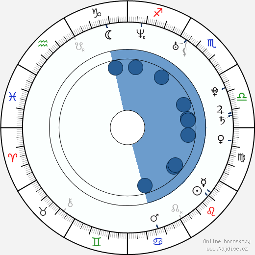 Viktor Paggio wikipedie, horoscope, astrology, instagram