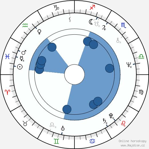 Viktor Preiss wikipedie, horoscope, astrology, instagram