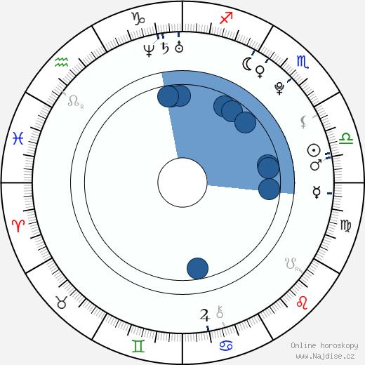 Viktoria Rebensburg wikipedie, horoscope, astrology, instagram