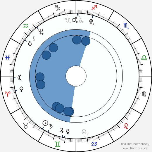 Viktorie Genzerová wikipedie, horoscope, astrology, instagram