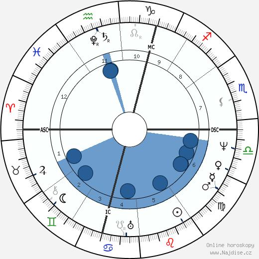 Viktorie Sasko-Kobursko-Saalfeldská wikipedie, horoscope, astrology, instagram