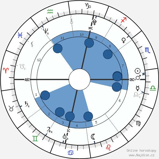 Vilém I. Dobyvatel wikipedie, horoscope, astrology, instagram