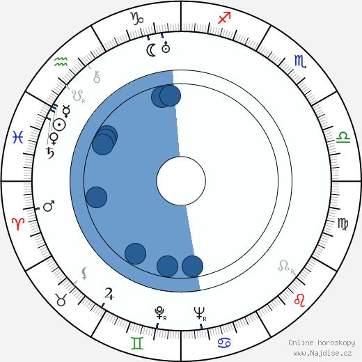 Vilém Prokop Mlejnek wikipedie, horoscope, astrology, instagram