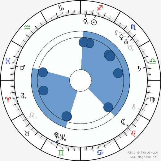Vilém Werner wikipedie, horoscope, astrology, instagram