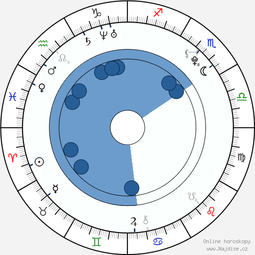 Ville Larinto wikipedie, horoscope, astrology, instagram