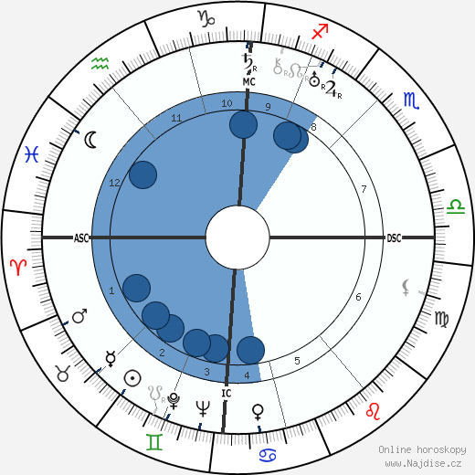 Vina Bovy wikipedie, horoscope, astrology, instagram