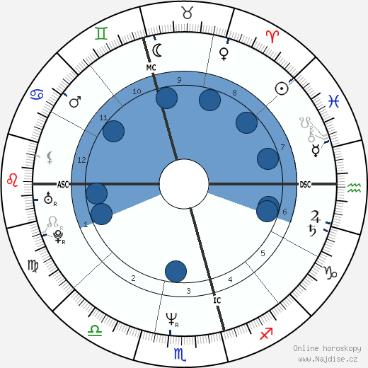 Vince Sorrenti wikipedie, horoscope, astrology, instagram