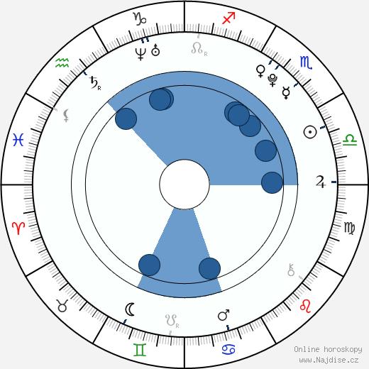 Vincent Martella wikipedie, horoscope, astrology, instagram