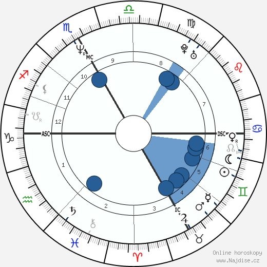 Vincent Perez wikipedie, horoscope, astrology, instagram