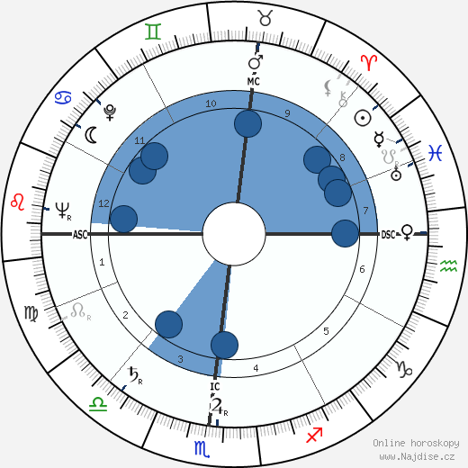 Vincent Strangio wikipedie, horoscope, astrology, instagram