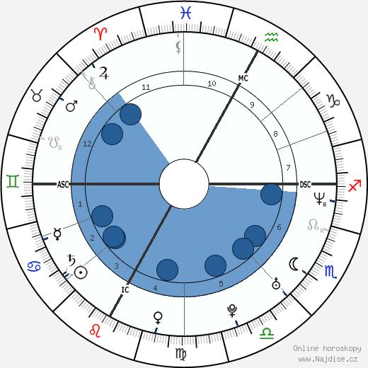 Vincent Vittoz wikipedie, horoscope, astrology, instagram