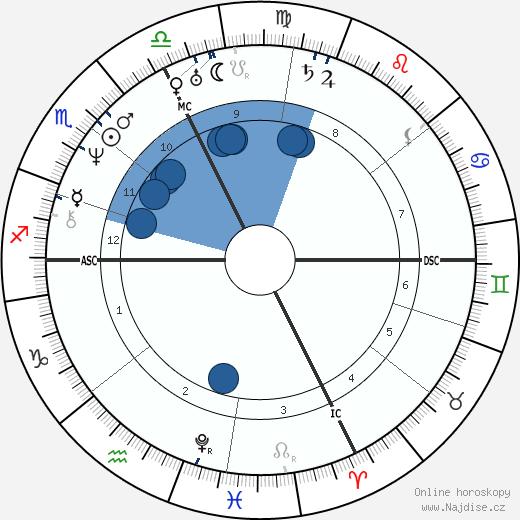 Vincenzo Bellini wikipedie, horoscope, astrology, instagram