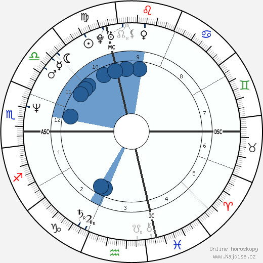 Virginia Madsen wikipedie, horoscope, astrology, instagram