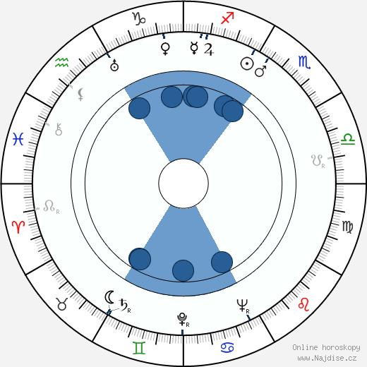 Virginia Manzano wikipedie, horoscope, astrology, instagram