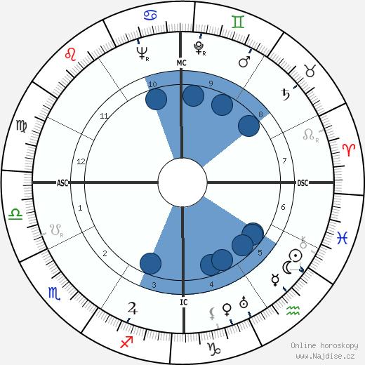 Virginia Sorensen wikipedie, horoscope, astrology, instagram
