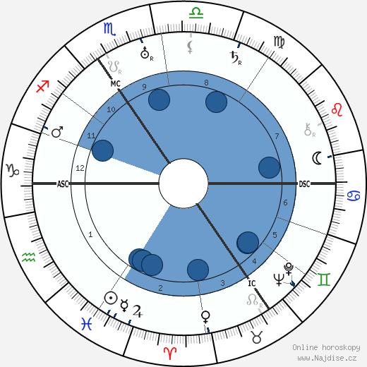 Vita Sackville-West wikipedie, horoscope, astrology, instagram