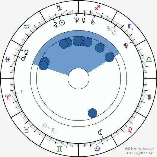 Vitali Trubila wikipedie, horoscope, astrology, instagram