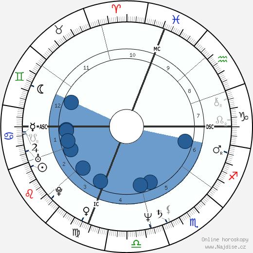 Vitas Gerulaitis wikipedie, horoscope, astrology, instagram