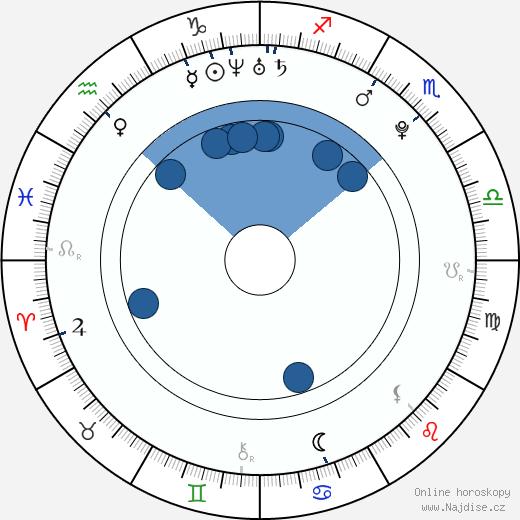 Vítek Ulrich wikipedie, horoscope, astrology, instagram