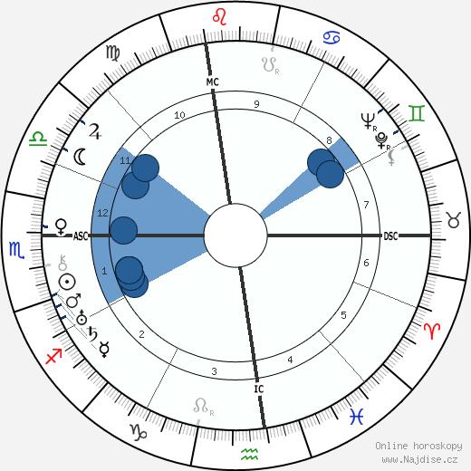 Vito Genovese wikipedie, horoscope, astrology, instagram