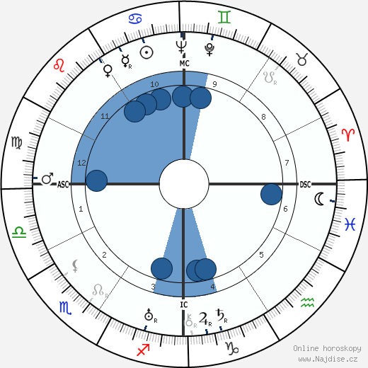 Vittorio De Sica wikipedie, horoscope, astrology, instagram