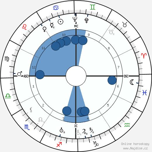 Vittorio De Sica wikipedie, horoscope, astrology, instagram