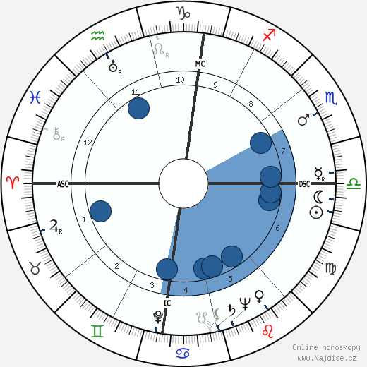 Vittorio Mussolini wikipedie, horoscope, astrology, instagram