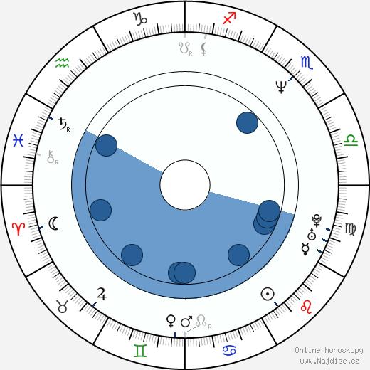 Vivica A. Fox wikipedie, horoscope, astrology, instagram