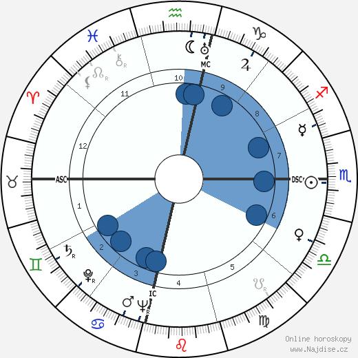 Vivien Leigh wikipedie, horoscope, astrology, instagram