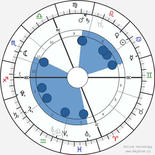 Vivienne Marcheline Jolie-Pitt wikipedie, horoscope, astrology, instagram