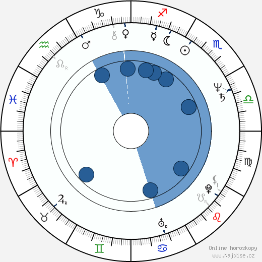Vlad Radescu wikipedie, horoscope, astrology, instagram