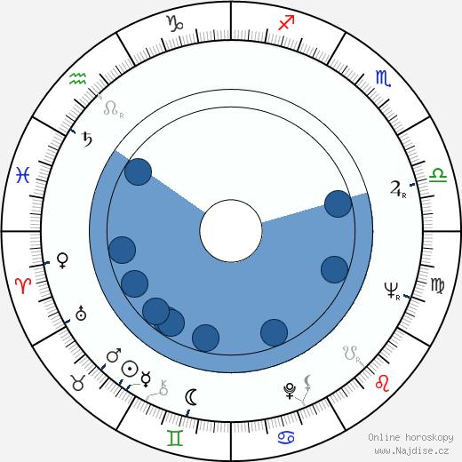 Vladimír Brabec wikipedie, horoscope, astrology, instagram
