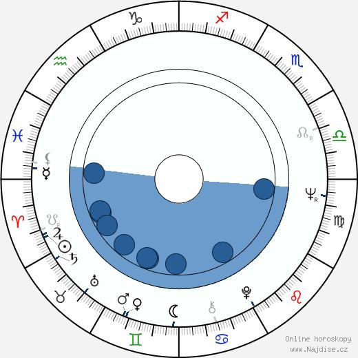 Vladimir Cosma wikipedie, horoscope, astrology, instagram