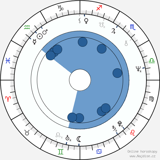 Vladimir Gaitan wikipedie, horoscope, astrology, instagram