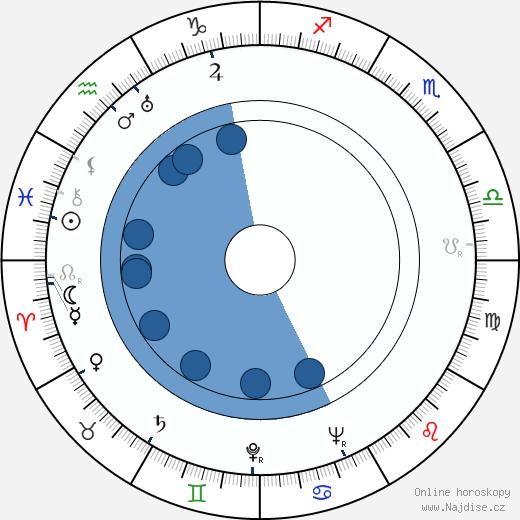 Vladimír Huber wikipedie, horoscope, astrology, instagram